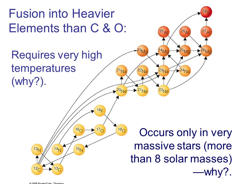 Fusion into Heavier Elements than C & O: