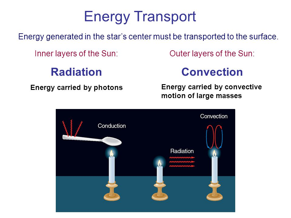 Energy Transport Radiation Convection