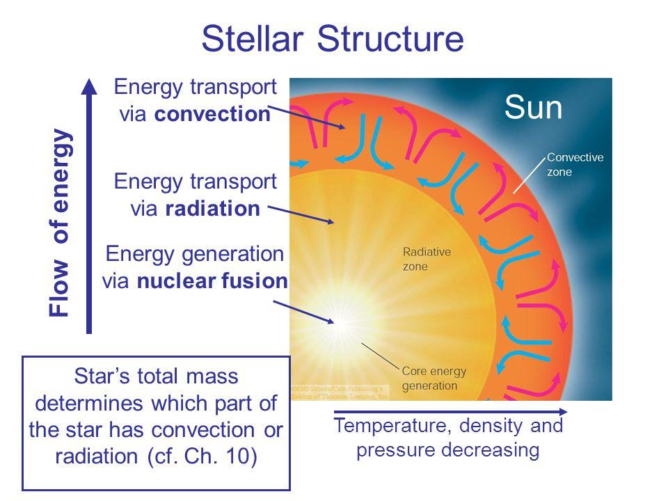 Stellar Structure Sun Flow of energy Energy transport via convection