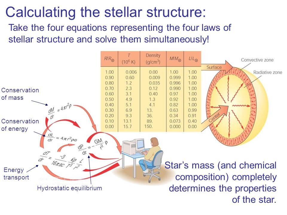 Calculating the stellar structure: