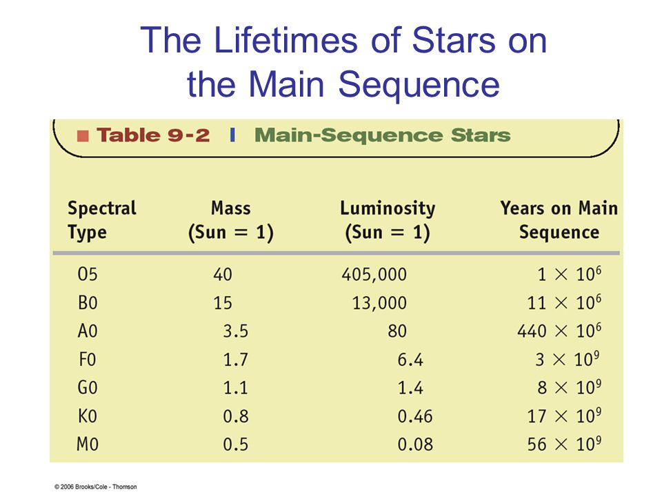 The Lifetimes of Stars on the Main Sequence