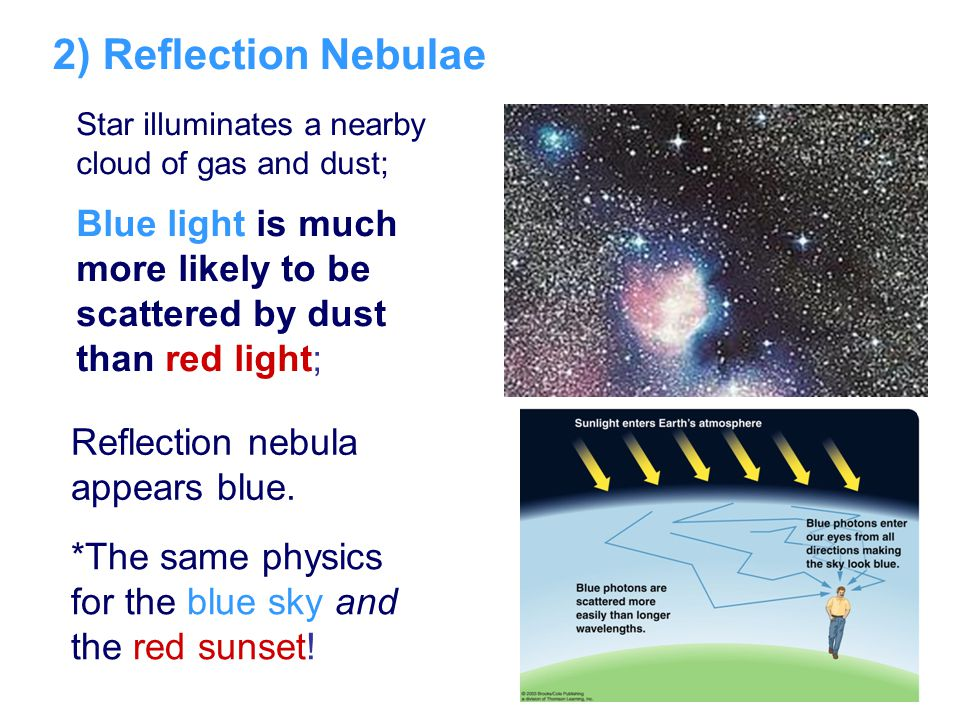 2) Reflection Nebulae Star illuminates a nearby cloud of gas and dust; Blue light is much more likely to be scattered by dust than red light;