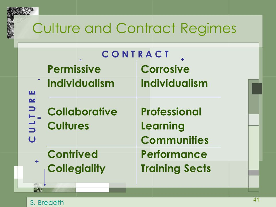 Culture and Contract Regimes