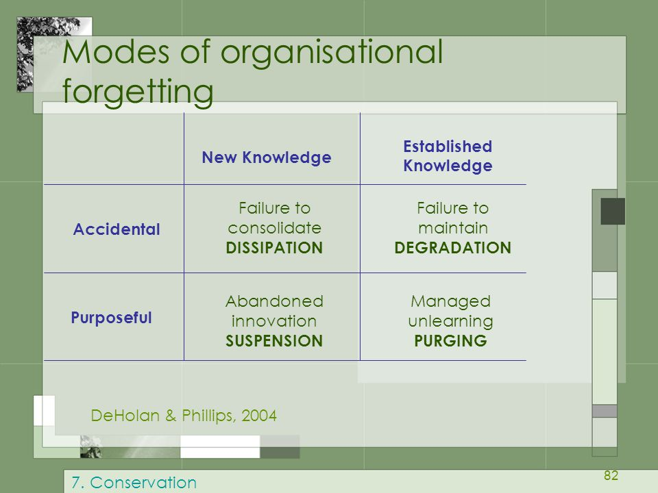 Modes of organisational forgetting