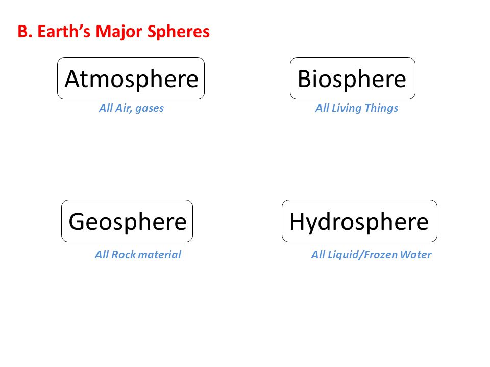 B. Earth's Major Spheres