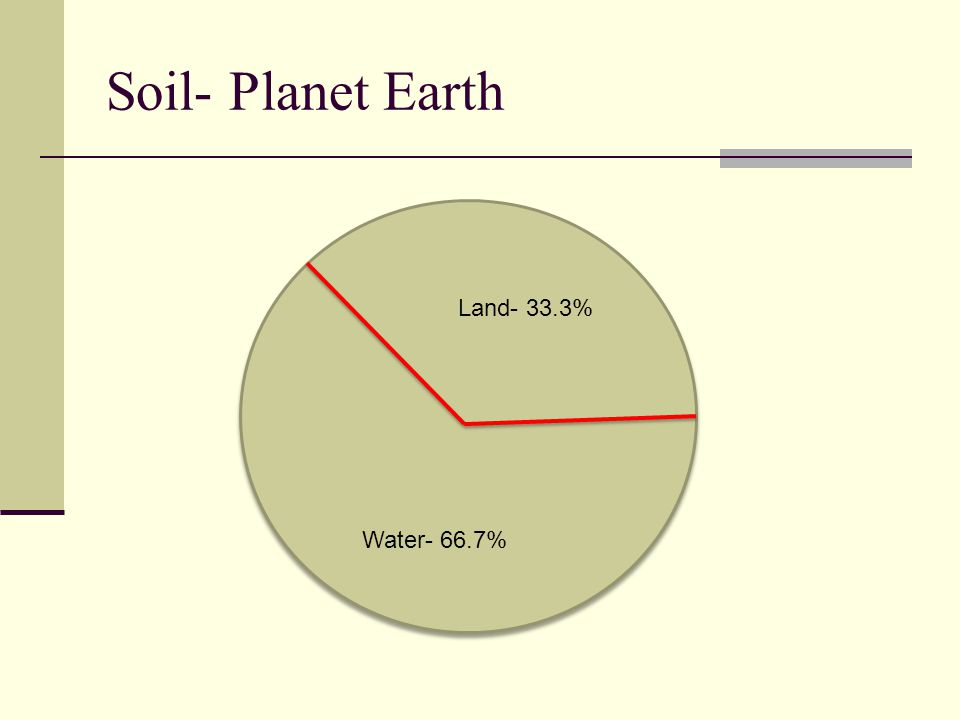 Soil- Planet Earth Land- 33.3% Water- 66.7%