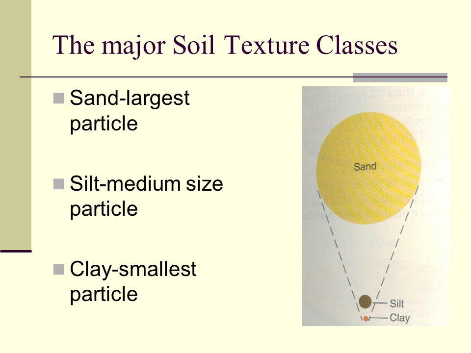 The major Soil Texture Classes