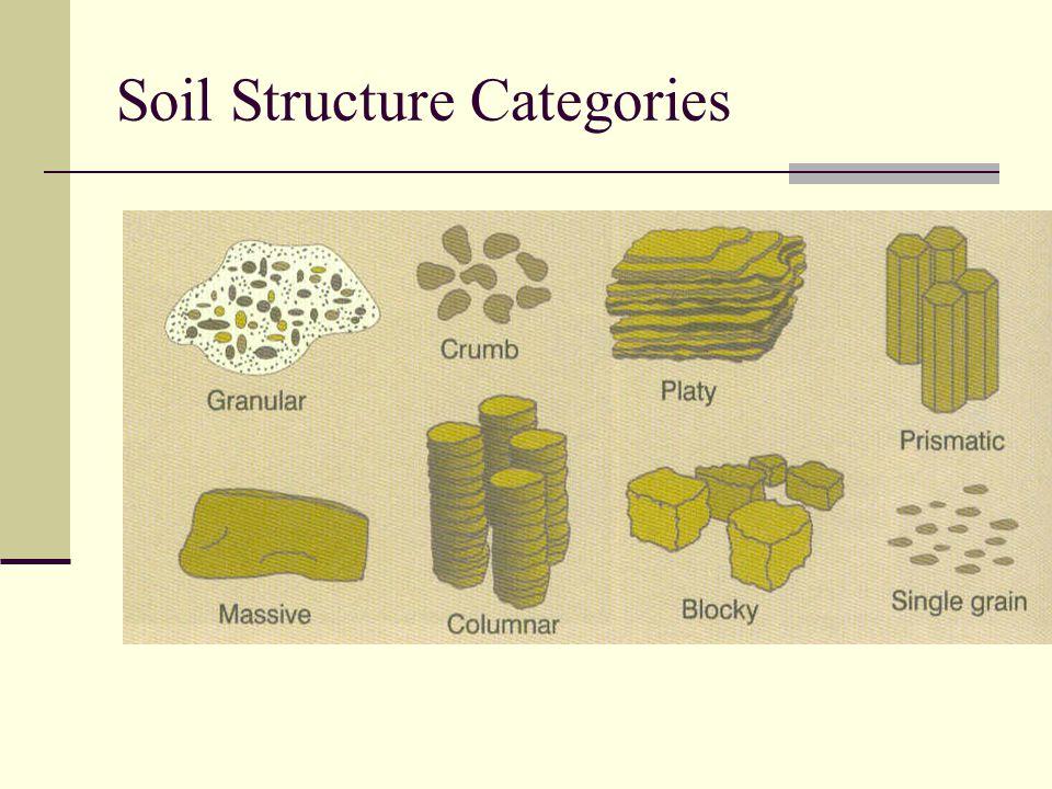 Soil Structure Categories