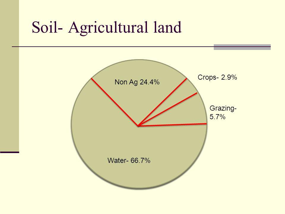 Soil- Agricultural land