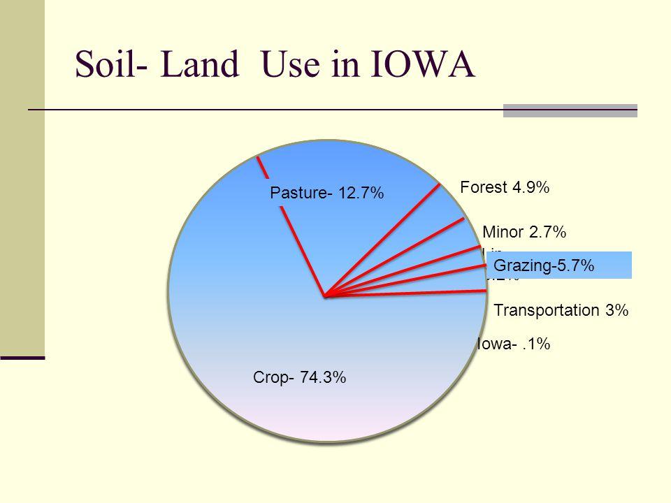 Soil- Land Use in IOWA Crop- 74.3% Pasture- 12.7% Grazing-5.7%