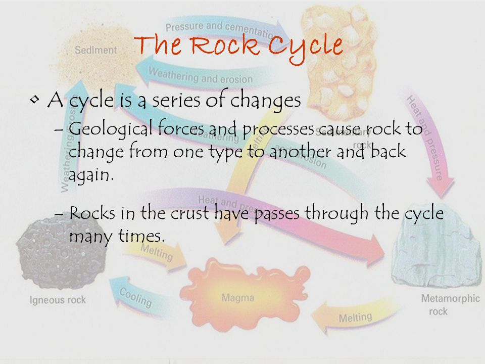 The Rock Cycle A cycle is a series of changes