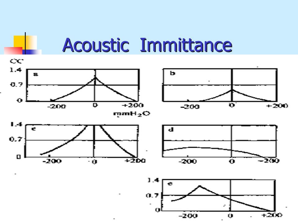 Acoustic Immittance