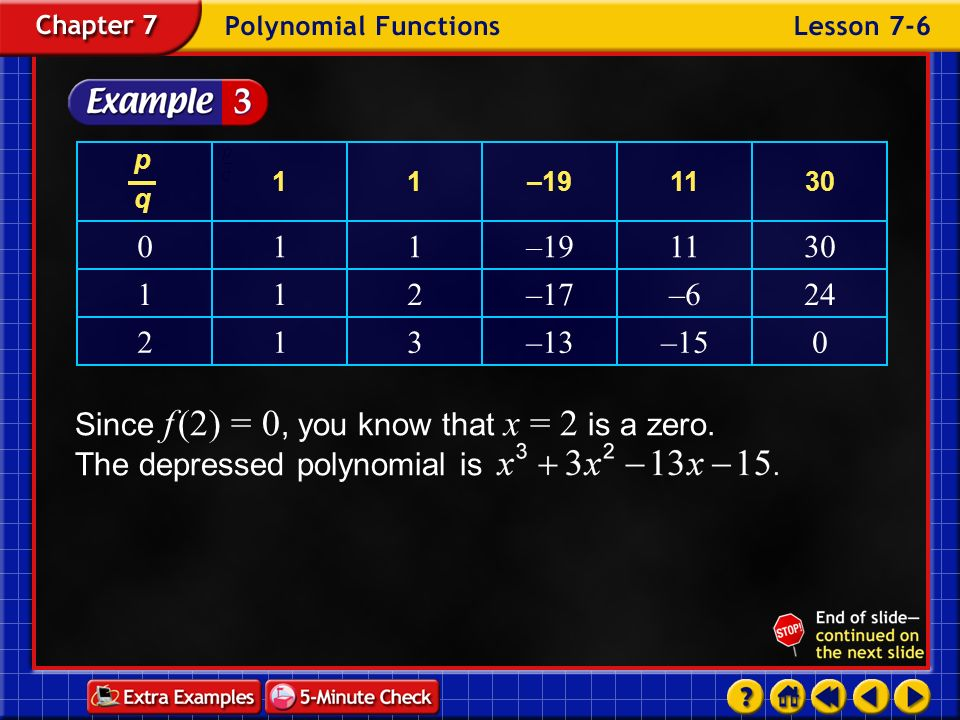 –15 –13. 3. 1. 2. 24. –6. –17. 30. 11. –19. p. q. Since f (2) = 0, you know that x = 2 is a zero. The depressed polynomial is.