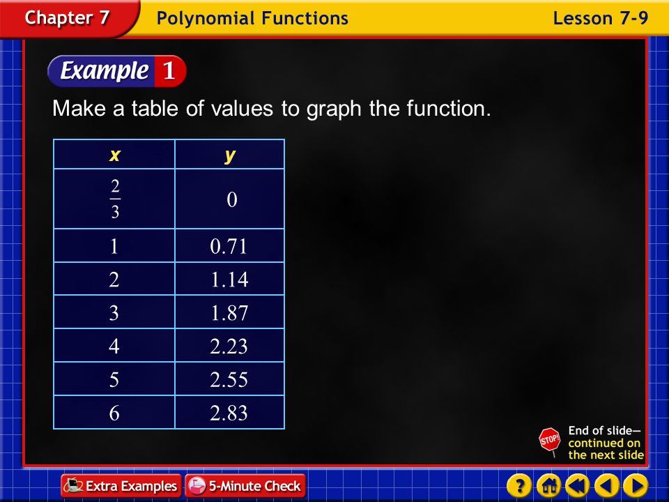 Make a table of values to graph the function.