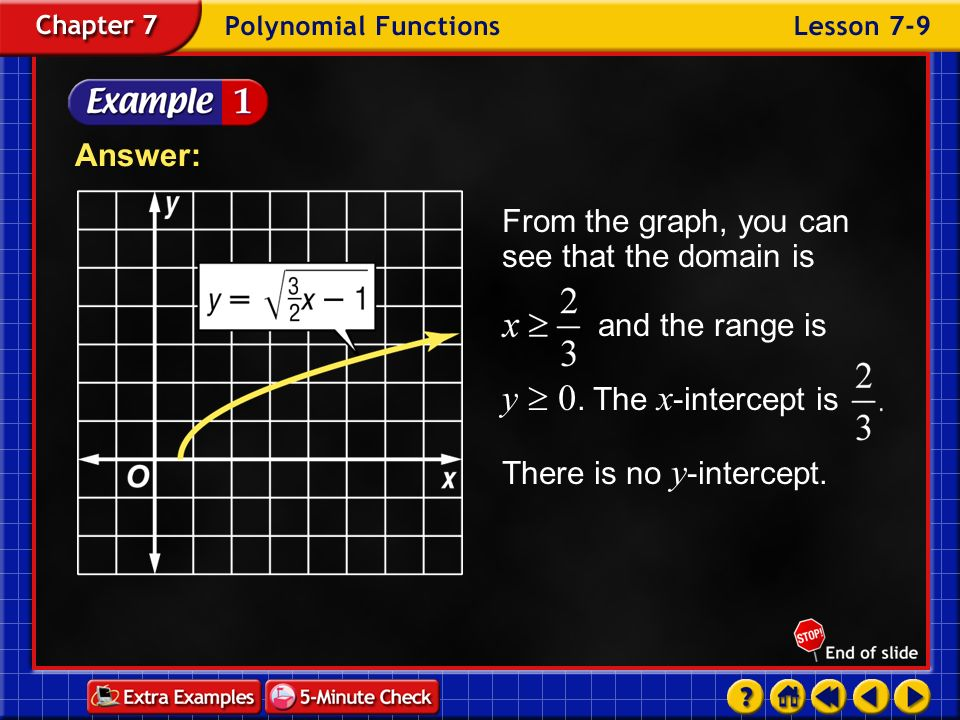 Answer: From the graph, you can see that the domain is and the range is y  0. The x-intercept is There is no y-intercept.