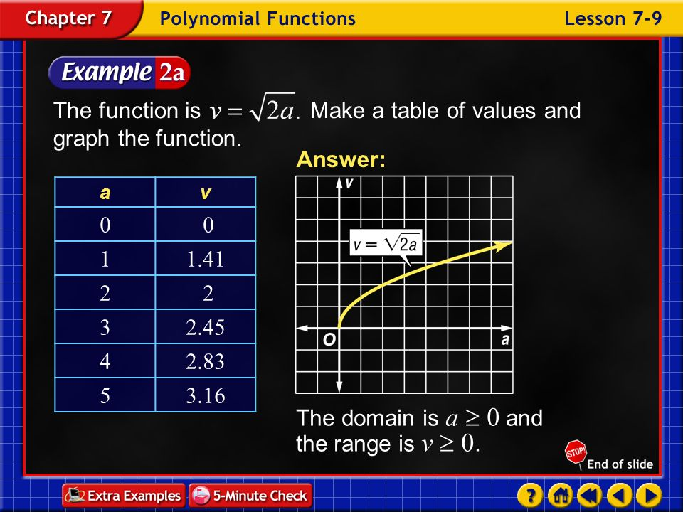 The function is Make a table of values and graph the function.
