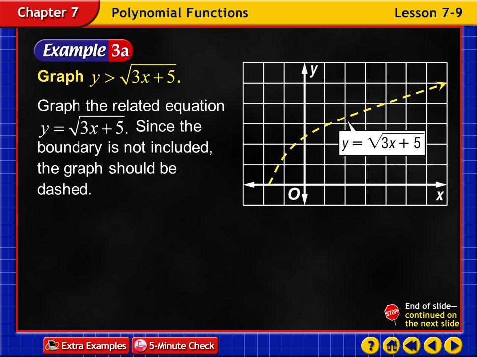 Graph Graph the related equation Since the boundary is not included, the graph should be dashed.