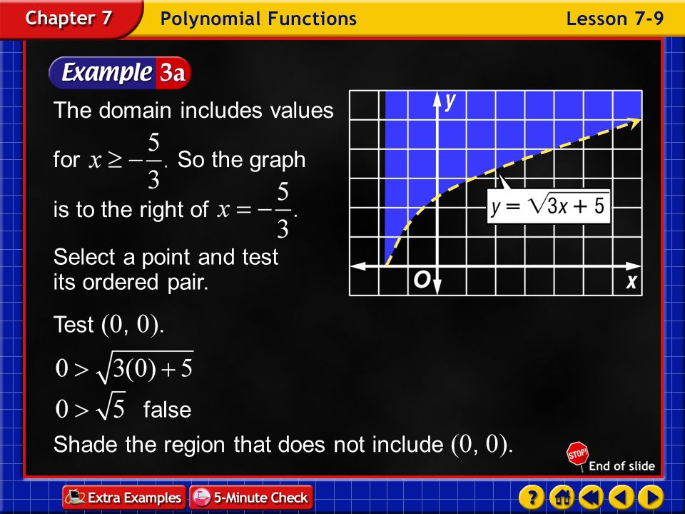 The domain includes values for So the graph is to the right of