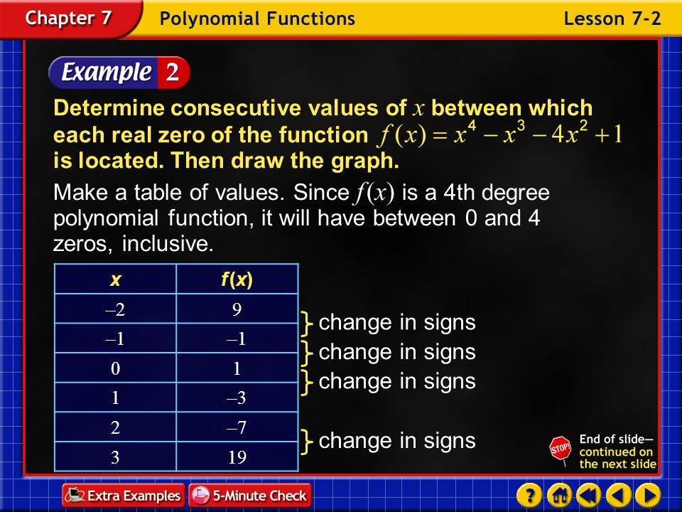 Determine consecutive values of x between which each real zero of the function is located. Then draw the graph.