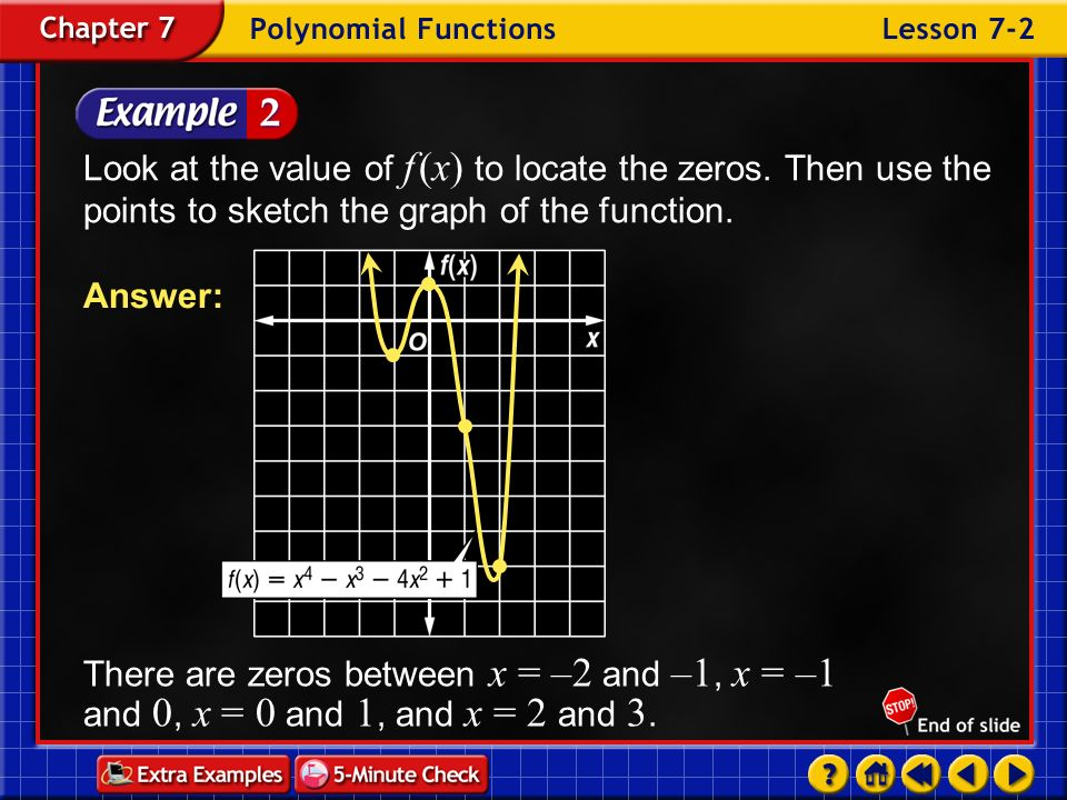 Look at the value of f (x) to locate the zeros