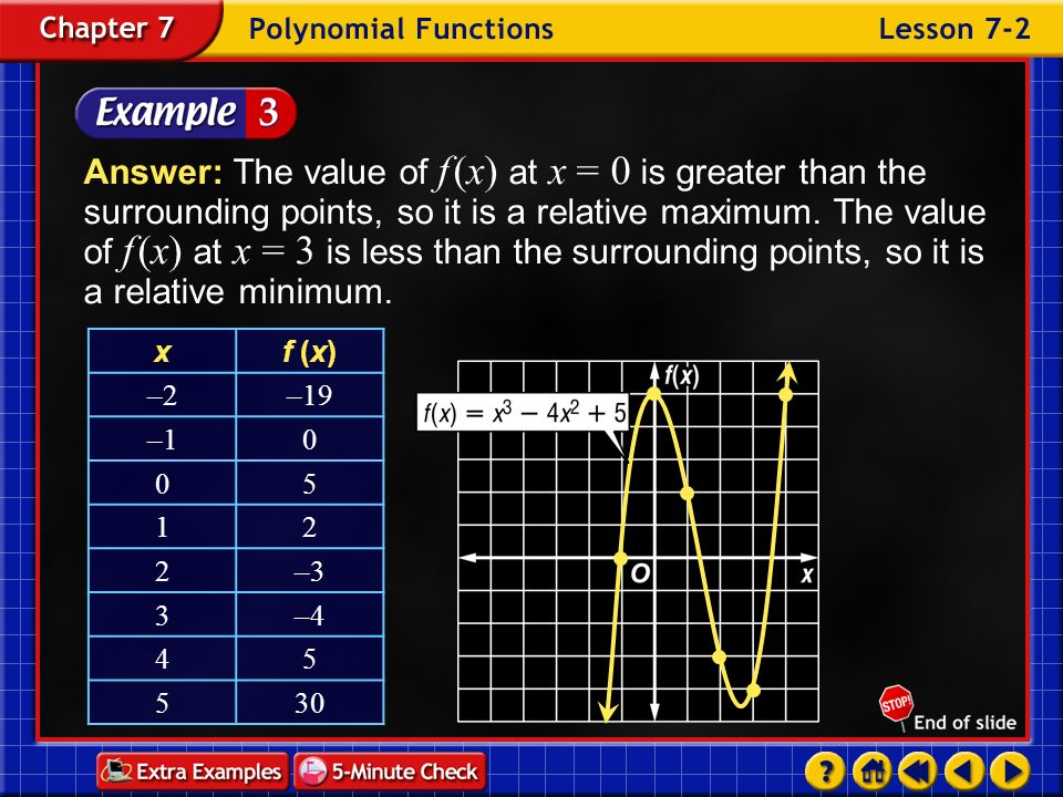 Answer: The value of f (x) at x = 0 is greater than the surrounding points, so it is a relative maximum. The value of f (x) at x = 3 is less than the surrounding points, so it is a relative minimum.