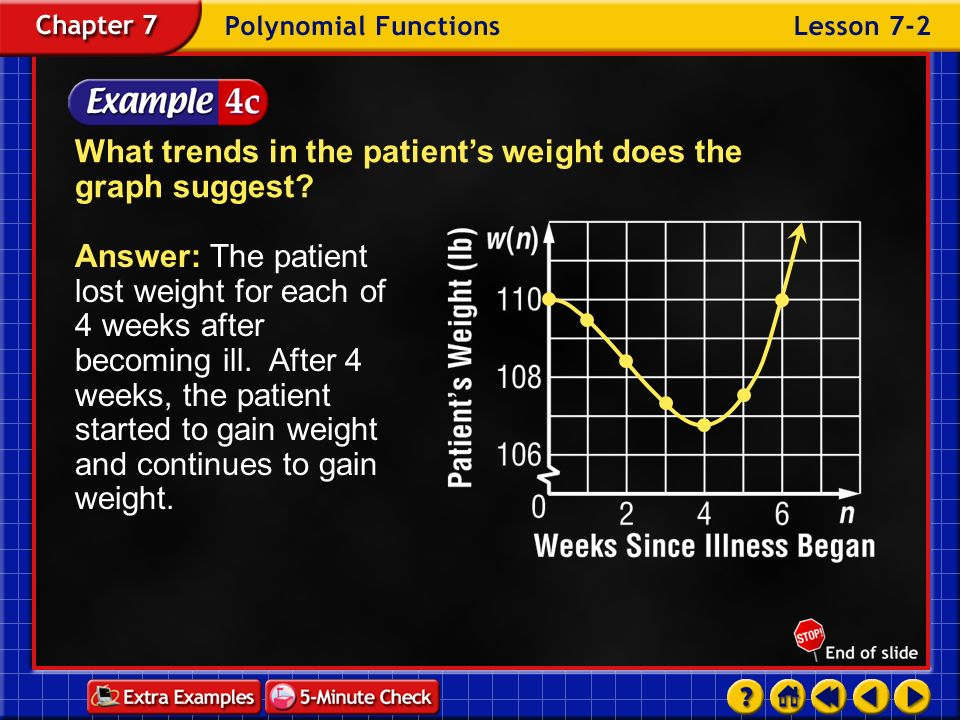 What trends in the patient's weight does the graph suggest