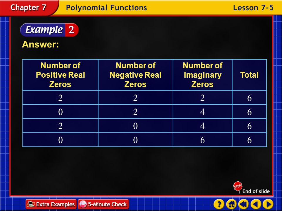 Answer: 2 6 4 Number of Positive Real Zeros