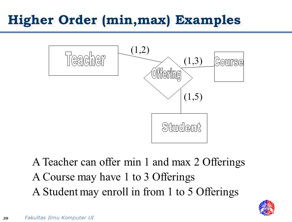 Higher Order (min,max) Examples