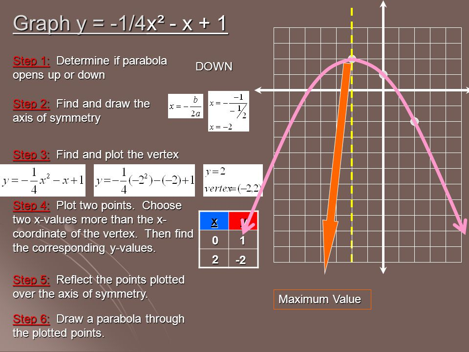 Graph y = -1/4x² - x + 1 Step 1: Determine if parabola