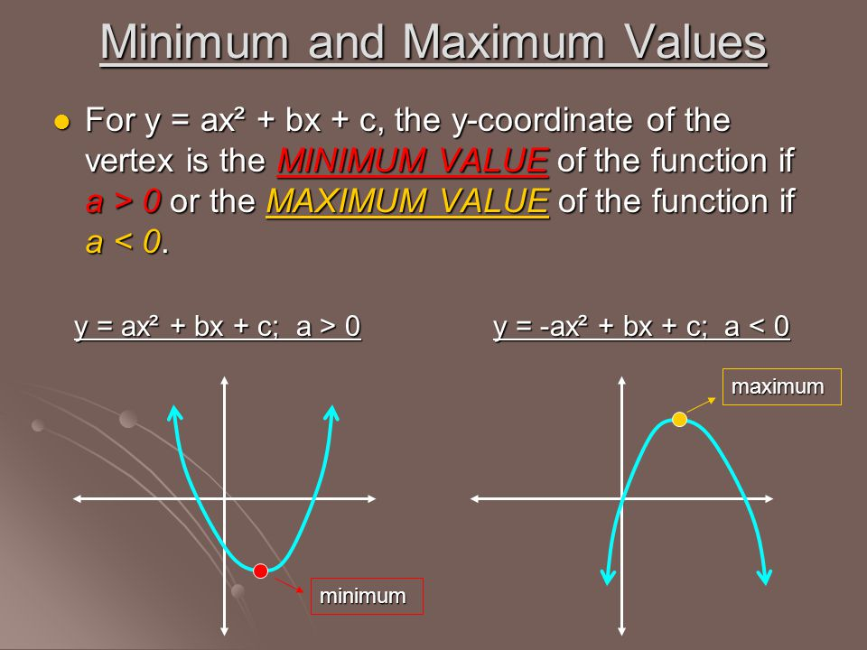 Minimum and Maximum Values