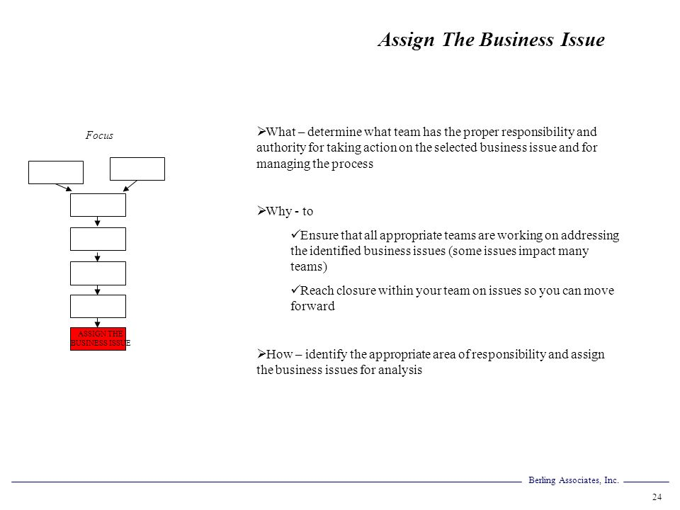 ASSIGN THE BUSINESS ISSUE