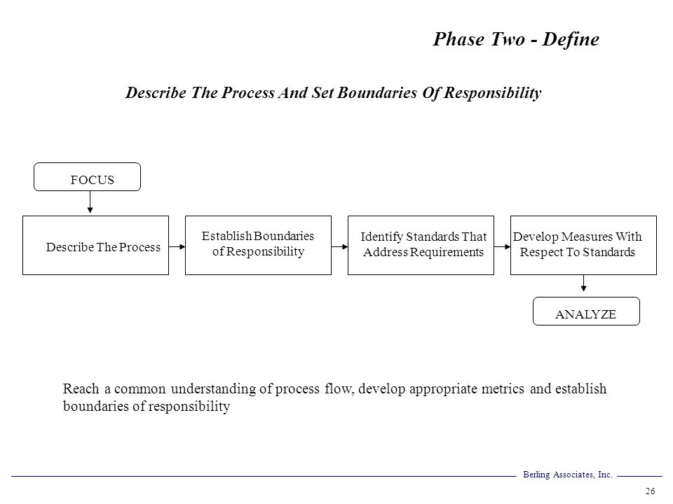 Describe The Process And Set Boundaries Of Responsibility
