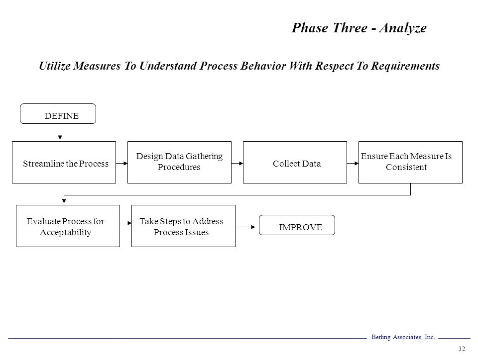 Phase Three - Analyze Utilize Measures To Understand Process Behavior With Respect To Requirements.