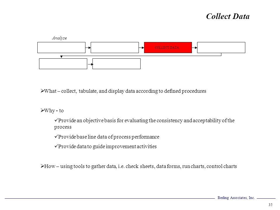 Collect Data Analyze. COLLECT DATA. What – collect, tabulate, and display data according to defined procedures.