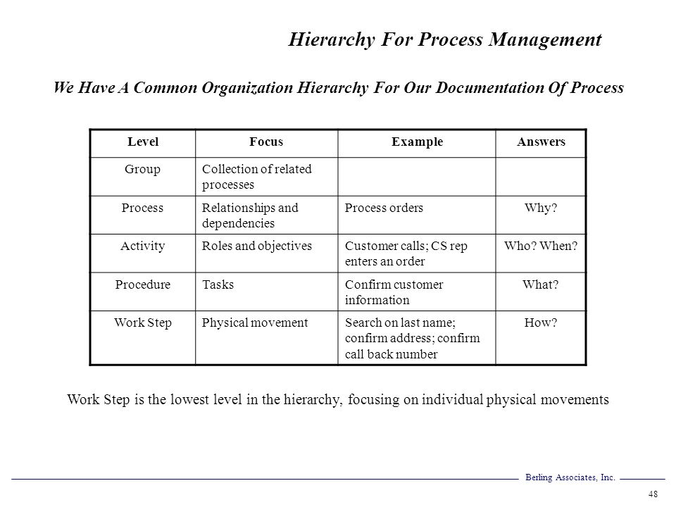 Hierarchy For Process Management