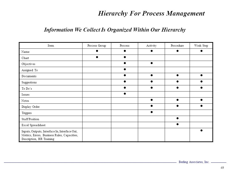 Information We Collect Is Organized Within Our Hierarchy