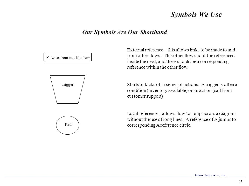 Our Symbols Are Our Shorthand