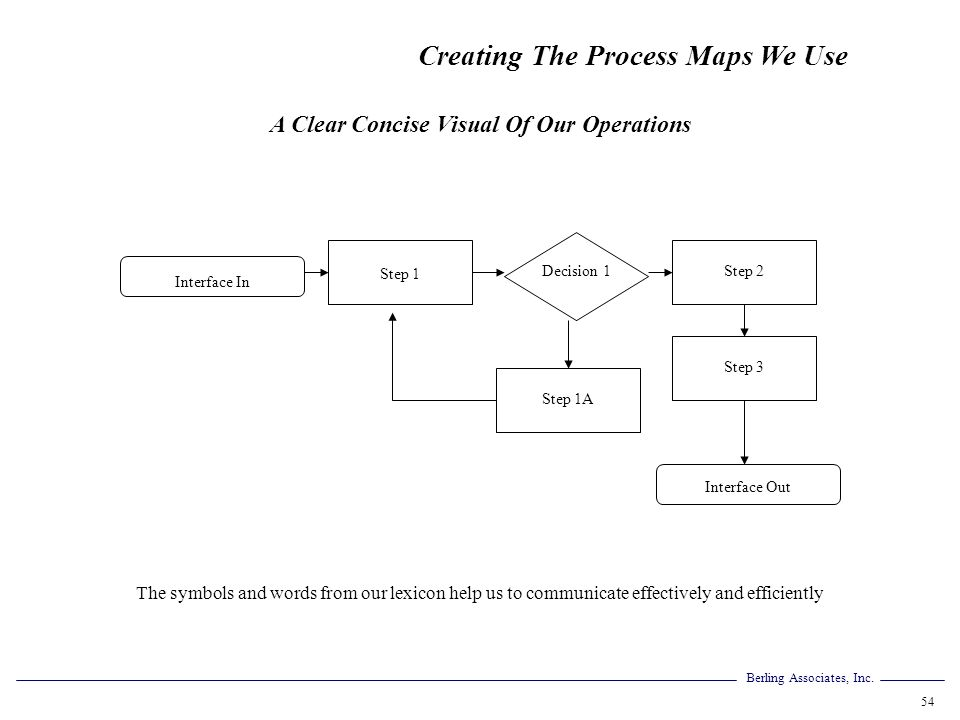 A Clear Concise Visual Of Our Operations