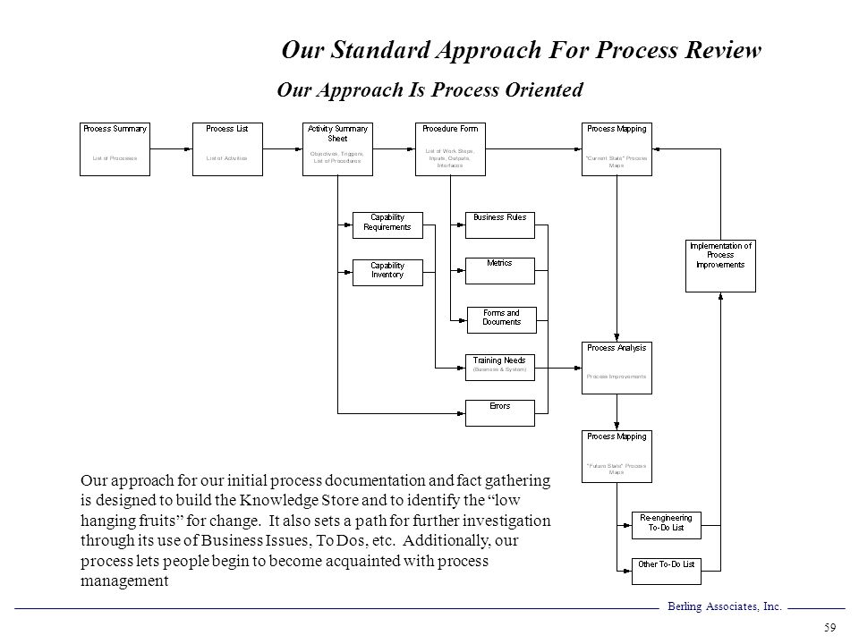 Our Approach Is Process Oriented