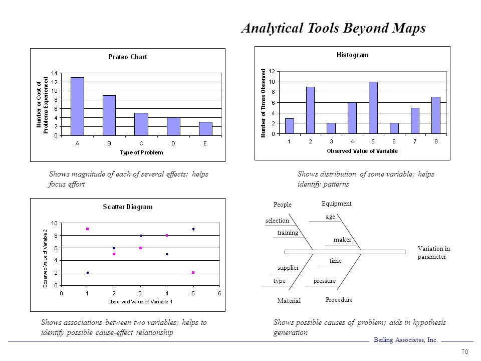 Analytical Tools Beyond Maps