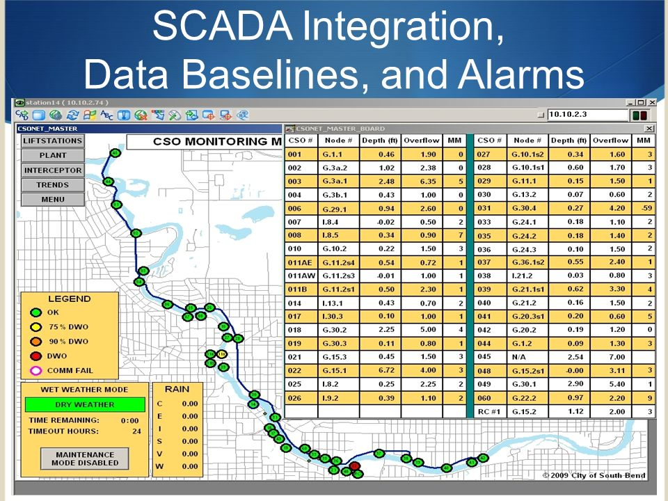 Data Baselines, and Alarms
