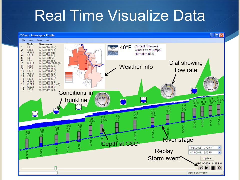 Real Time Visualize Data