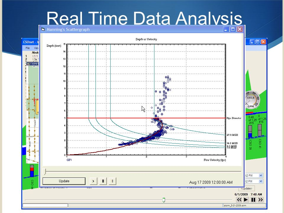 Real Time Data Analysis