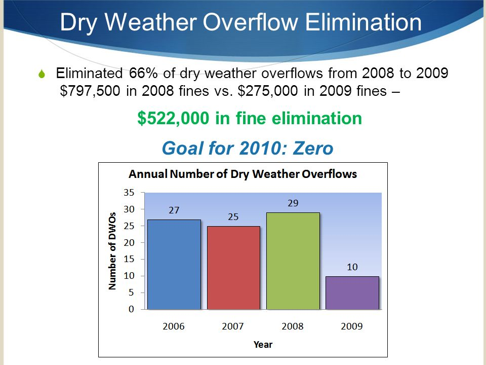 Dry Weather Overflow Elimination