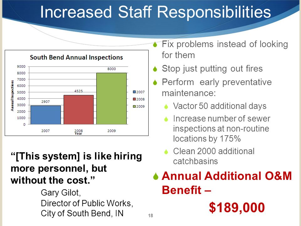Increased Staff Responsibilities