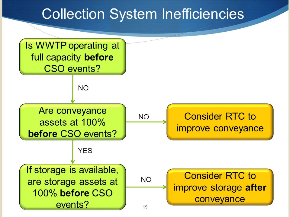 Collection System Inefficiencies
