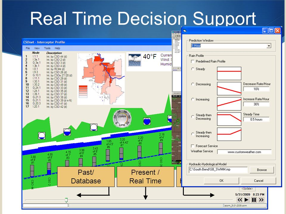 Real Time Decision Support