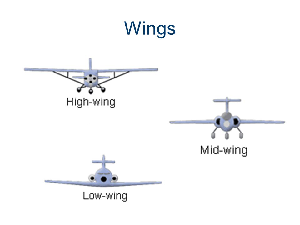 Wings Parts of an Aircraft Gateway To Technology®