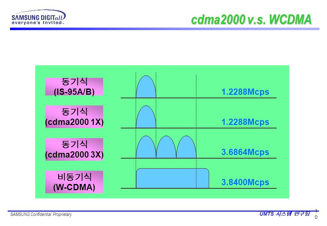 cdma2000 v.s. WCDMA 동기식 (IS-95A/B) 1.2288Mcps 동기식 (cdma2000 1X)