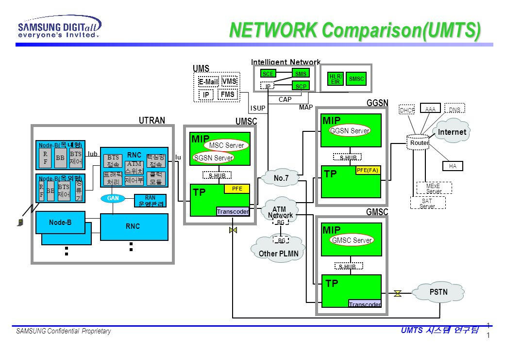 NETWORK Comparison(UMTS)
